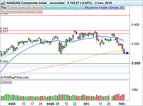Nasdaq Composite : En situation d'équilibriste vers 5 100 points (©ProRealTime.com)