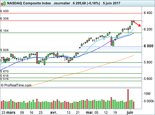 Nasdaq Composite : En zone de surachat, correction à anticiper (©ProRealTime.com)
