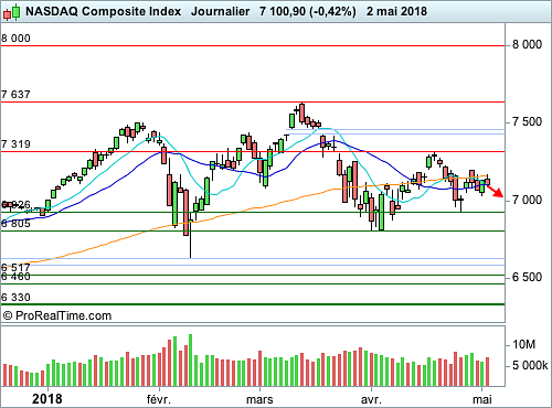 Nasdaq Composite : Episode de digestion (©ProRealTime.com)