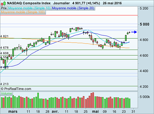 Nasdaq Composite : Essoufflement du mouvement haussier avant un long weekend (©ProRealTime.com)