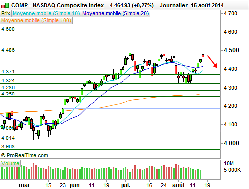 Nasdaq Composite : Gare aux risques de correction (©ProRealTime.com)