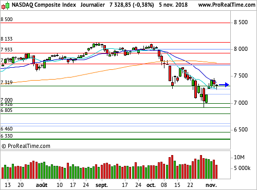 Nasdaq Composite : Initiatives suspendues, attente fébriles des résultats électoraux (©ProRealTime.com)