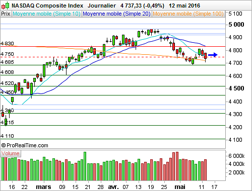 Nasdaq Composite : L'indice poursuit sa consolidation, Apple ne l'aide pas (©ProRealTime.com)