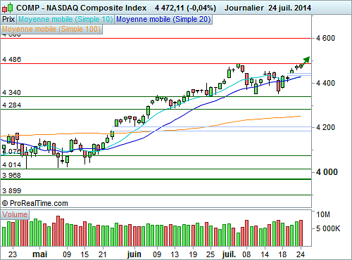 Nasdaq Composite : Le mouvement haussier dispose d'inertie (©ProRealTime.com)
