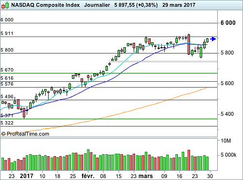 Nasdaq Composite : Le point sur les seuils d'intervention (©ProRealTime.com)