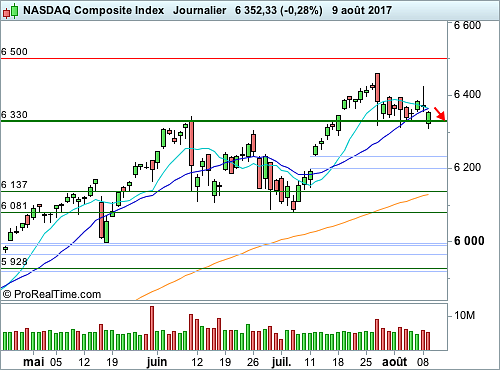 Nasdaq Composite : Les 6 330 points fragilisés (©ProRealTime.com)