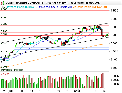 Nasdaq Composite : L'indice a poursuivi sa correction malgré la nomination de Yellen (©ProRealTime.com)