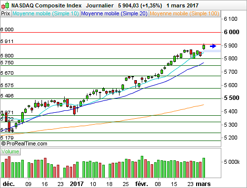 Nasdaq Composite : Nouveaux records absolus (©ProRealTime.com)