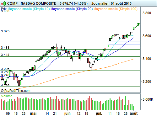 Nasdaq Composite : Opinion positive maintenue (©ProRealTime.com)