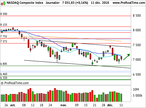 Nasdaq Composite : Pas de surprise sur l'inflation (©ProRealTime.com)