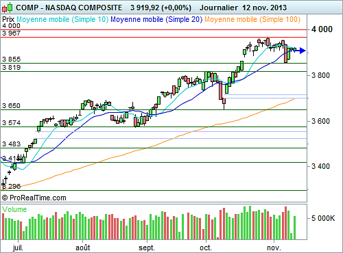 Nasdaq Composite : Peu d'initiatives à court terme (©ProRealTime.com)