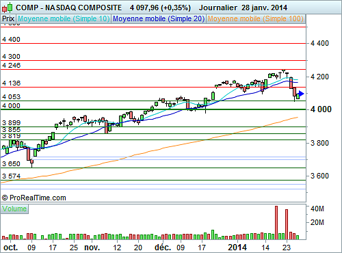 Nasdaq Composite : Peu d'initiatives avant la Fed (©ProRealTime.com)