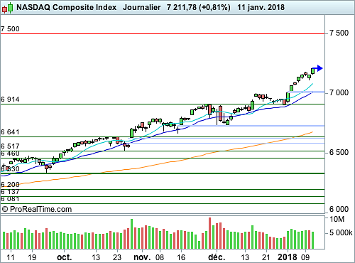 Nasdaq Composite : Point d'orgue statistique de la semaine (©ProRealTime.com)