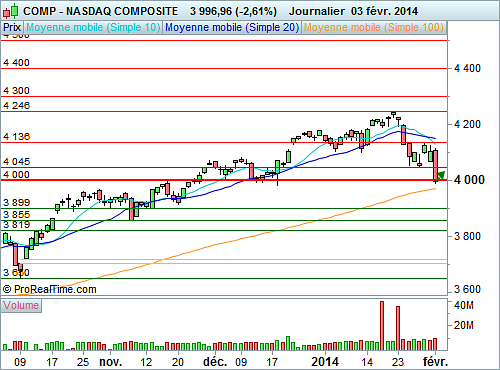Nasdaq Composite : Possible réaction technique à très court terme (©ProRealTime.com)