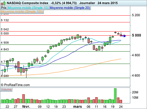 Nasdaq Composite : Près des 5 000 points, la consolidation se poursuit (©ProRealTime.com)