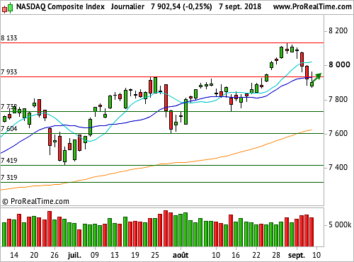 Nasdaq Composite : Réaction en vue (©ProRealTime.com)