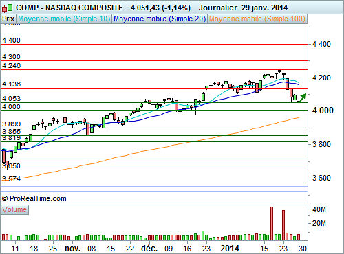 Nasdaq Composite : Rebond technique contrarien probable (©ProRealTime.com)