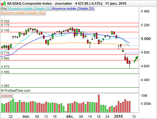 Nasdaq Composite : Rebond technique en perspective (©ProRealTime.com)