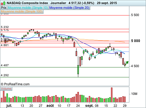 Nasdaq Composite : Reprise technique en cours de formation (©ProRealTime.com)