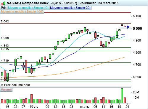Nasdaq Composite : Se repose sur les 5 000 points (©ProRealTime.com)
