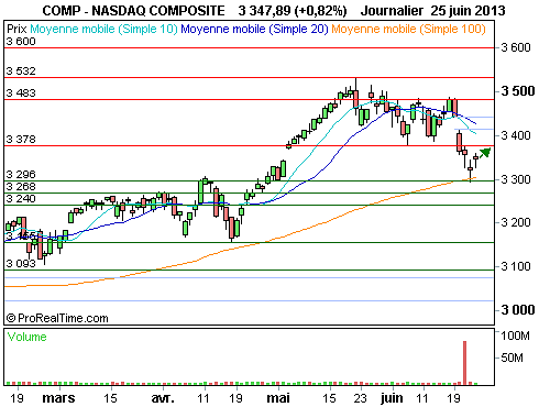 Nasdaq Composite : Soutenu par de bons indicateurs (©ProRealTime.com)