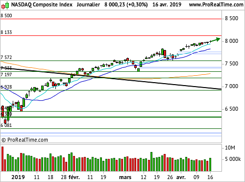 Nasdaq Composite : Tentative de franchissement des 8 000 points (©ProRealTime.com)