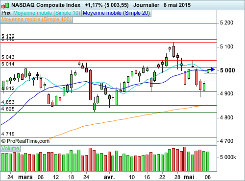 Nasdaq Composite : Un grand gap qui change la donne (©ProRealTime.com)