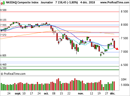 Nasdaq Composite : Une conjonction de sources de tourments (©ProRealTime.com)