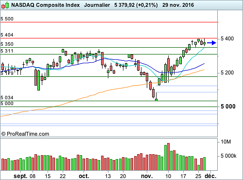 Nasdaq Composite : Une consolidation sans retracement (©ProRealTime.com)
