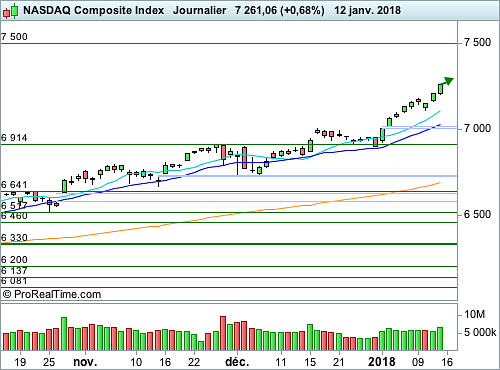 Nasdaq Composite : Une psychologie de marché résolument offensive et optimiste (©ProRealTime.com)