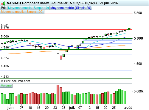 Nasdaq Composite : Une surperformance notable (©ProRealTime.com)