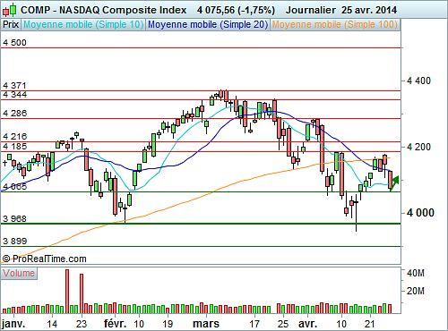 Nasdaq Composite : Vers la formation d'une réaction technique (©ProRealTime.com)