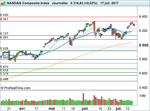 Nasdaq Composite : Vers un réajustement technique ponctuel (©ProRealTime.com)