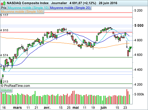 Nasdaq Composite : Vers une poursuite du rebond technique (©ProRealTime.com)