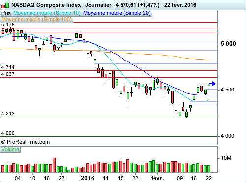 Nasdaq Composite : Vers une respiration des cours, attention aux volumes (©ProRealTime.com)