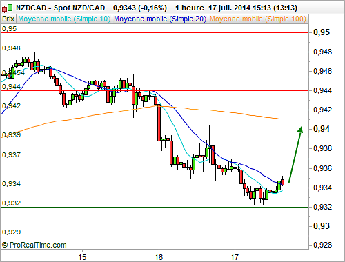 NZD/CAD : Point bas, opportunité de long (©ProRealTime.com)