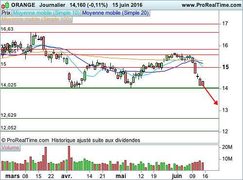 ORANGE : Vers une rupture de support (©ProRealTime.com)