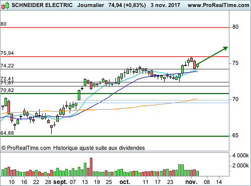 SCHNEIDER ELECTRIC : Encore du potentiel (©ProRealTime.com)