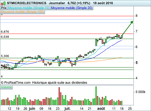 STMICROELECTRONICS : L'effet d'attraction d'un gap non comblé (©ProRealTime.com)