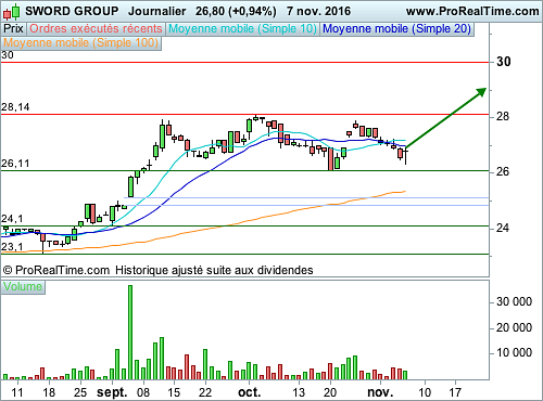 SWORD GROUP : Vers une sortie de formation en rectangle (©ProRealTime.com)