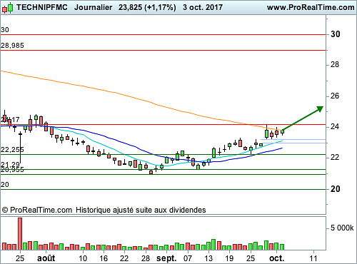 TECHNIPFMC : Une courte consolidation en triangle (©ProRealTime.com)