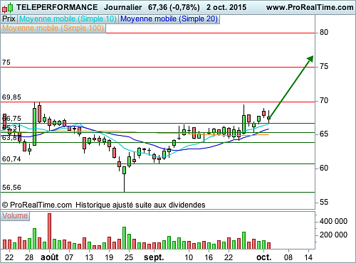 TELEPERFORMANCE : Encore du potentiel (©ProRealTime.com)
