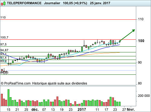 TELEPERFORMANCE : Nouvelle opération de swing trading (©ProRealTime.com)