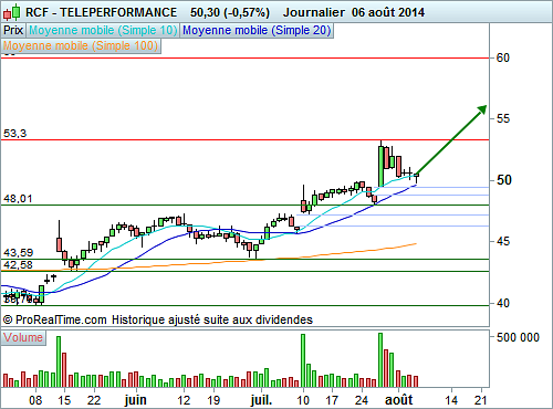TELEPERFORMANCE : Un point d'entrée graphique de qualité (©ProRealTime.com)