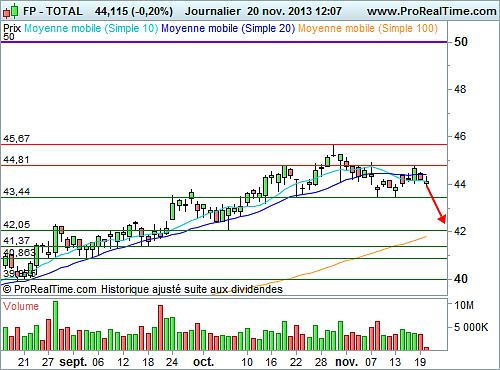 TOTAL   50TS 1213S : Vers un mouvement de correction significatif (©ProRealTime.com)