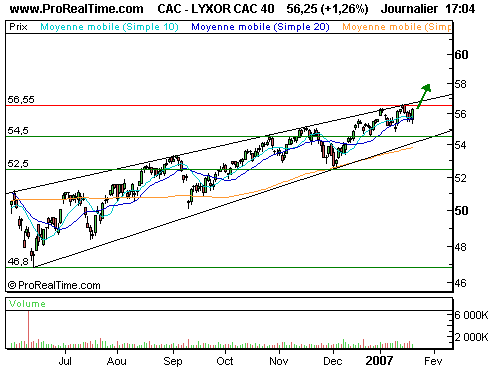 LYXOR ETF CAC 40 : Anticipez un cac à 6000 points (©ProRealTime.com)