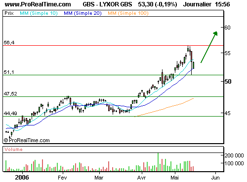 GOLD BULLION SEC : Profitez de la correction (©ProRealTime.com)
