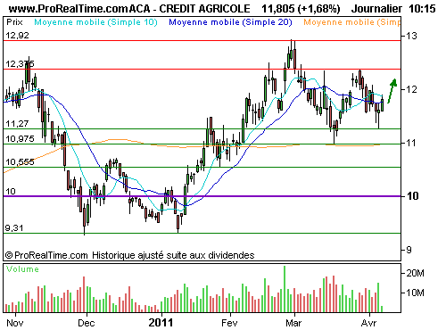 GOLD  1400P  1212C : Turbo call sur la bancaire (©ProRealTime.com)
