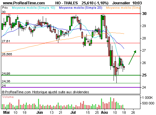 Cac40 3025ts 0112c : Une surperformance structurelle (©ProRealTime.com)