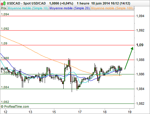 USD/CAD : L'analyse technique invite à l'achat (©ProRealTime.com)